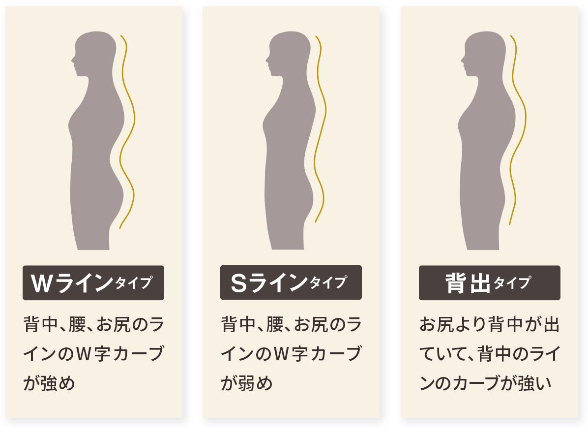 体型パターン