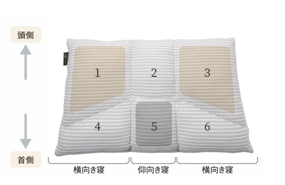 6ヶ所調節で理想の寝心地