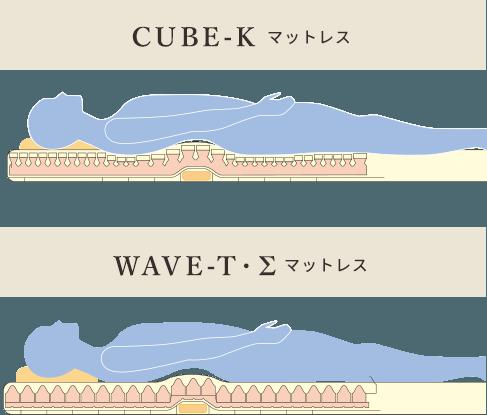 CUBE-K キューブ・ケー マットレス WAVE-T・Σ ウェーブ・ティ マットレス
